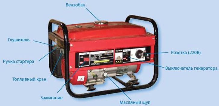 Глушитель для электрогенератора своими руками